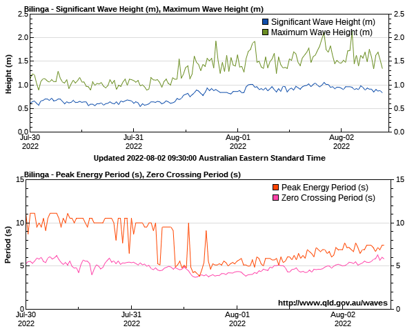 Gold Coast wave height and period