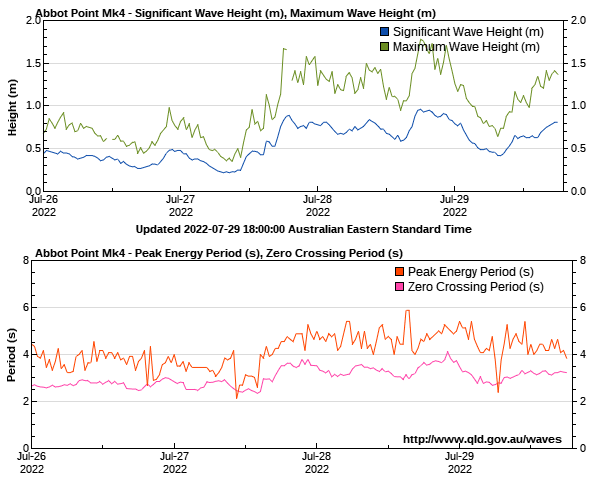 Abbot Point wave height and period