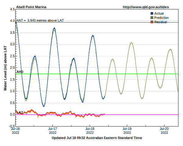 Tide levels for Abell Point Marina