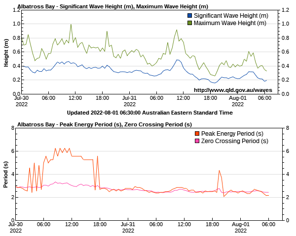 Weipa wave height and period