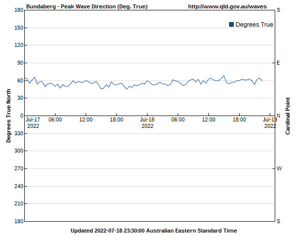 Wave direction for Bundaberg monitoring site