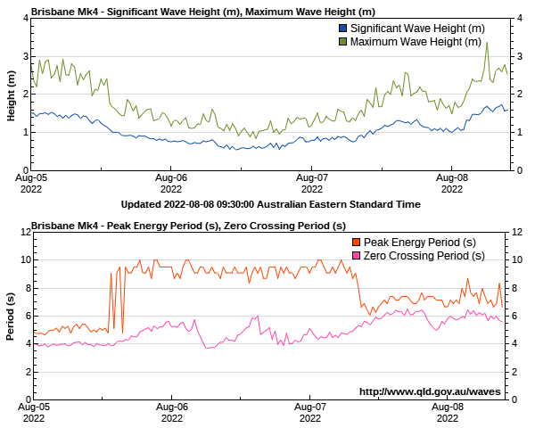 Wave height and period off North Stradbroke Island