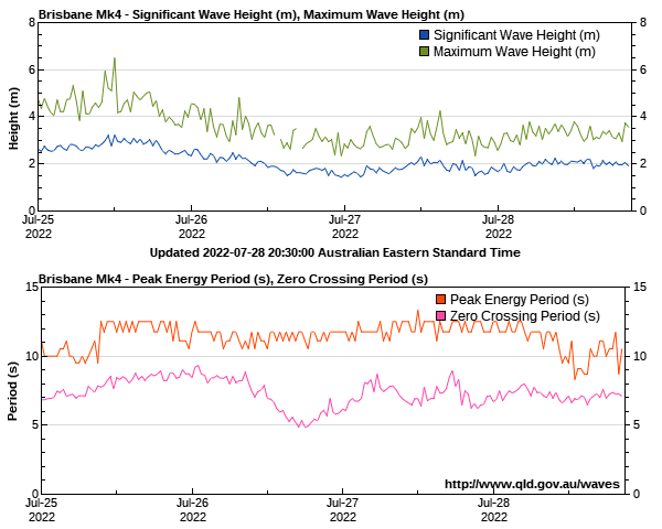Wave heights for Brisbane monitoring site