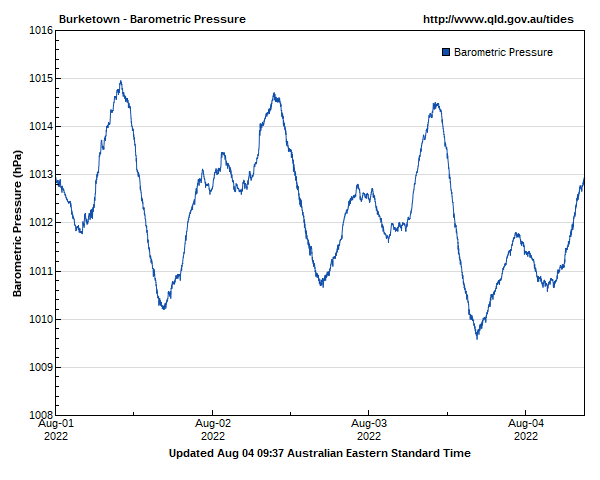 Barometric pressure for Burketown guage site