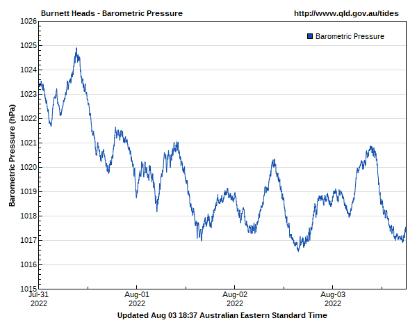 Barometric pressure for Burnett Heads guage site