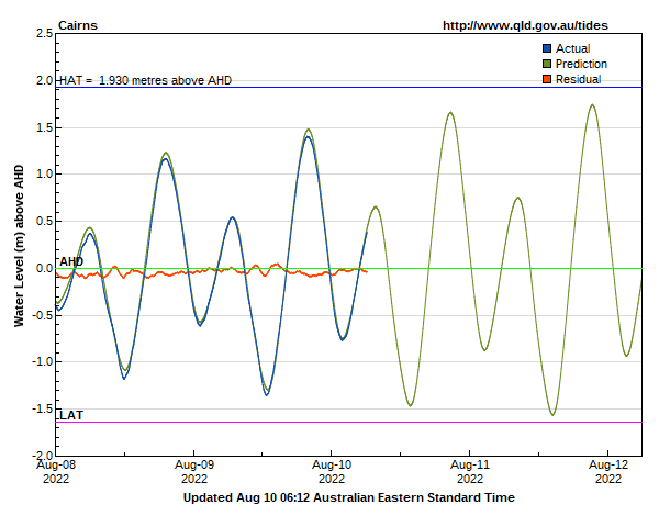 Storm tide data and tide predictions for Cairns monitoring site ...