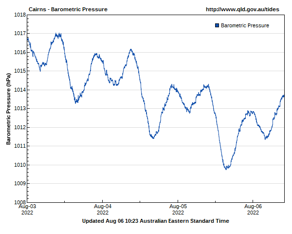 Barometric pressure for Cairns guage site