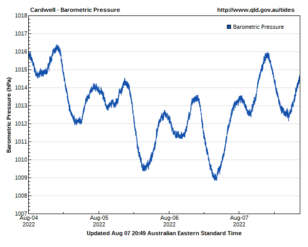Barometric pressure for Cardwell guage site
