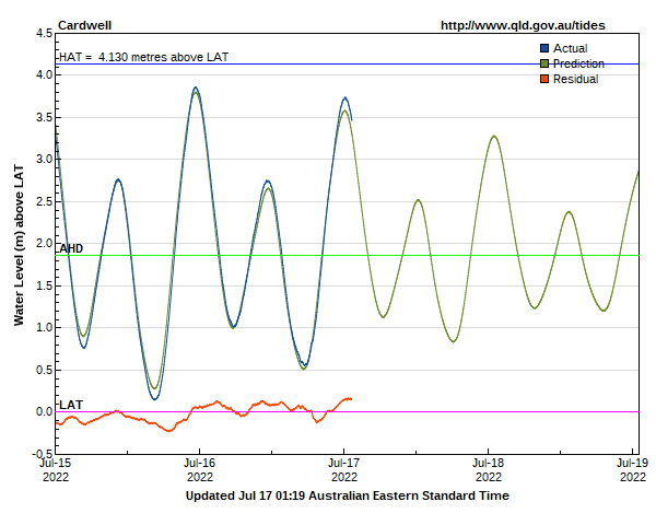 Tide levels at Cardwell