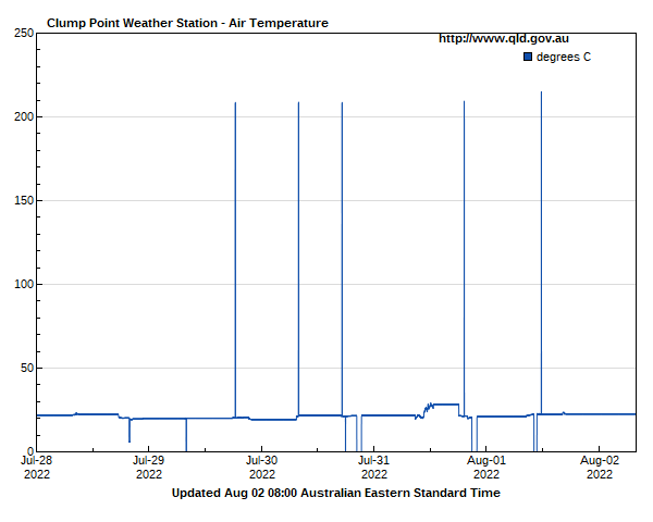 Air temperature for Clump Point guage site
