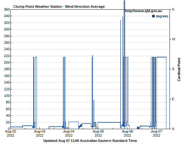 Wind direction for Clump Point guage site