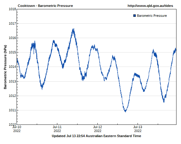 Barometric pressure for Cooktown guage site