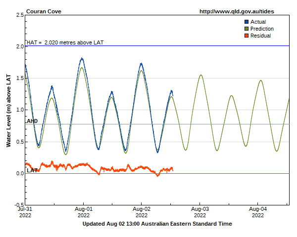 Tide levels for Gold Coast Couran Cove