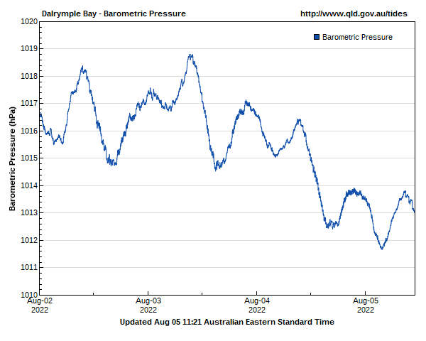 Barometric pressure for Dalrymple Bay guage site