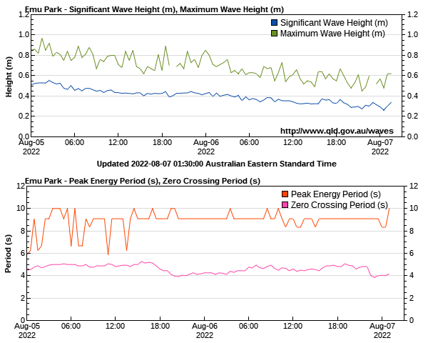 Wave heights for Emu Park monitoring site