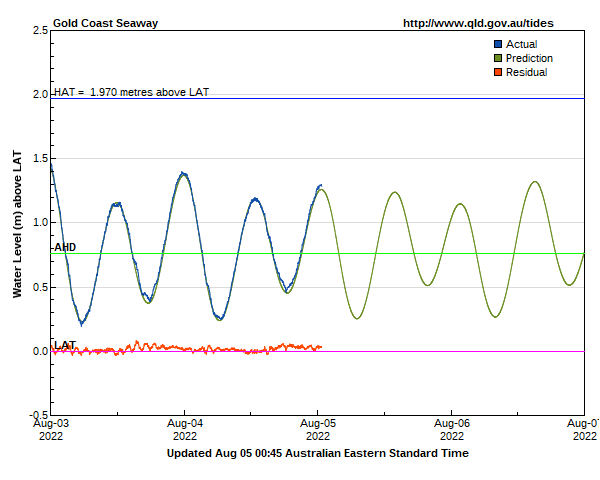 Tide levels for Gold Coast Seaway