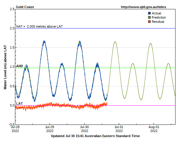 Tide levels for Gold Coast beachs