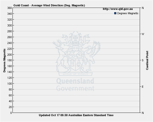 Wind direction for Gold Coast guage site
