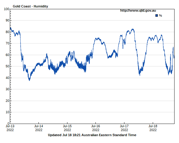 Humidity for Gold Coast guage site