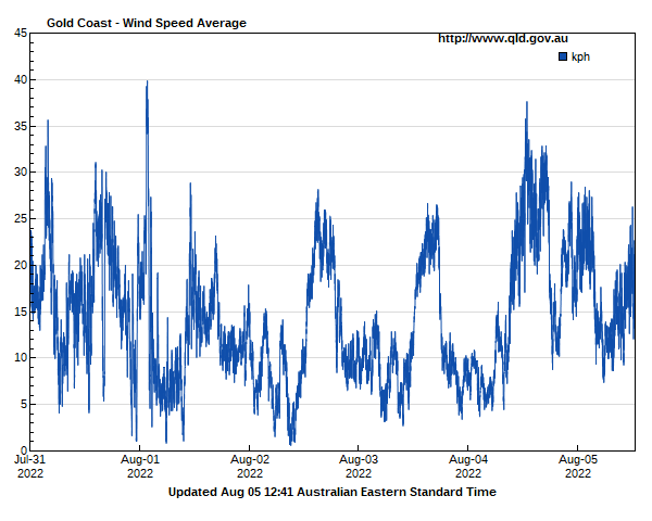 Wind speed for Gold Coast guage site