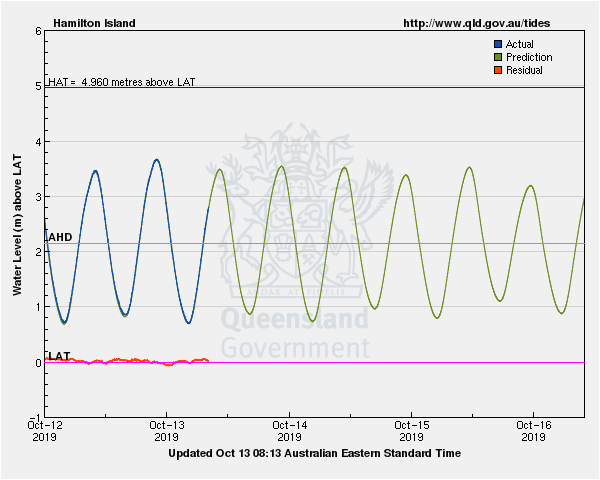 Tide levels for Hamilton Island