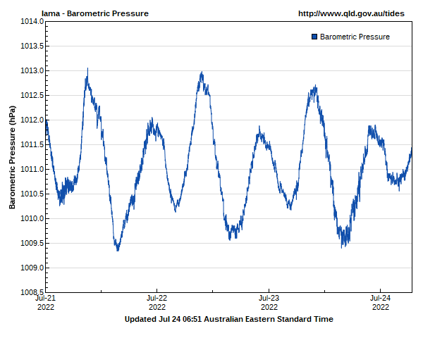 Barometric pressure for Iama Island guage site
