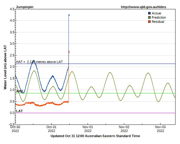 Tide levels for Gold Coast Jumpinpin