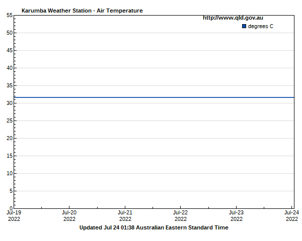 Air temperature for Gold Coast guage site