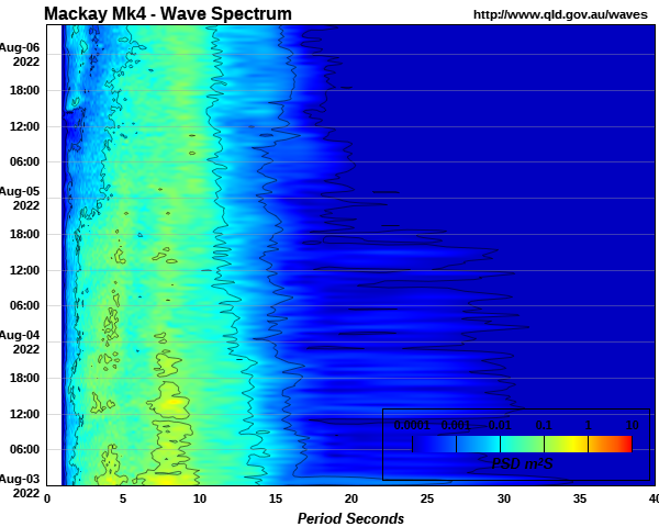 Wave power spectrum off Mackay