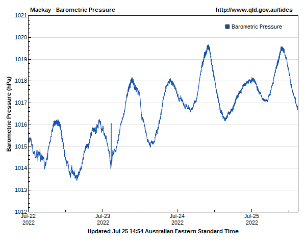 Barometric pressure for Mackay guage site