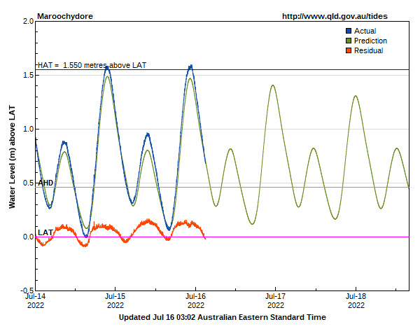 Tide levels for Maroochydore (Maroochy River)