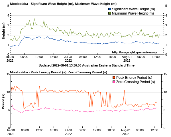 Mooloolaba wave height and period
