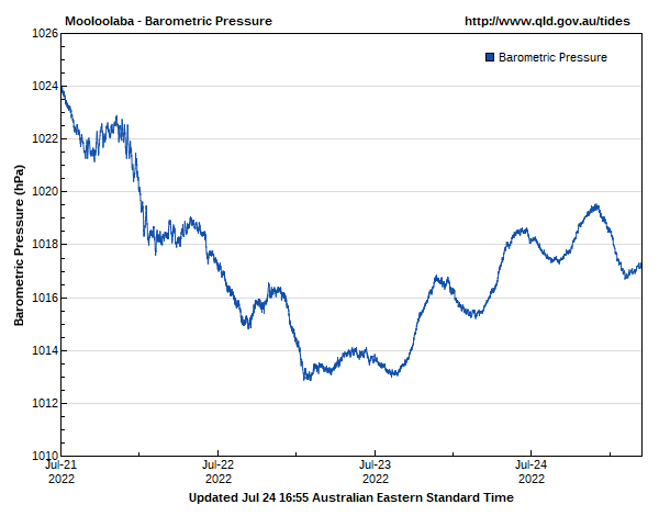 Barometric pressure for Mooloolaba guage site