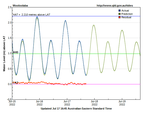 Tide levels for Mooloolaba