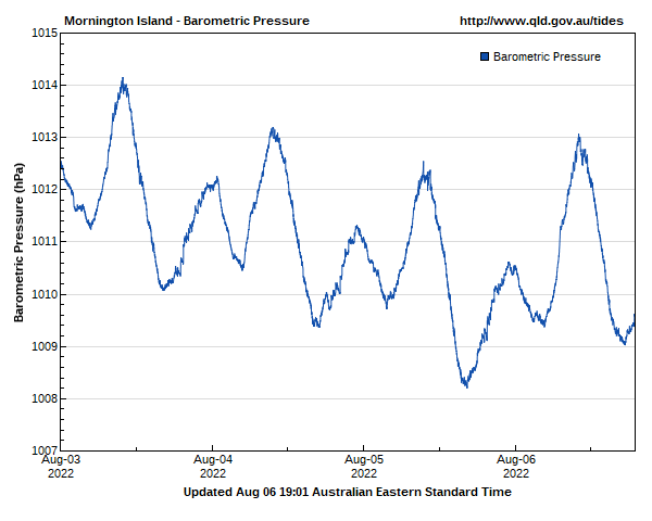 Barometric pressure for Mornington Island guage site