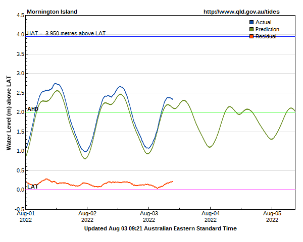Tide levels at Mornington Island