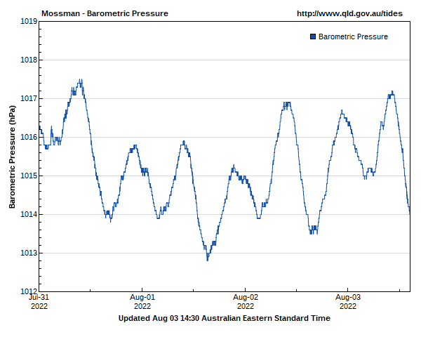 Barometric pressure for Mossman guage site