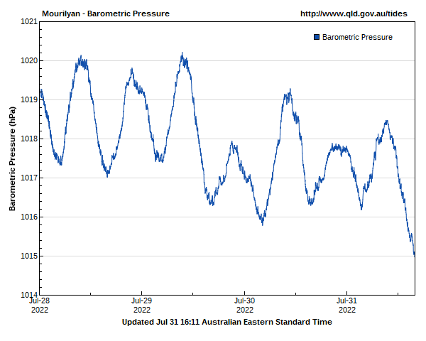 Barometric pressure for Mourilyan guage site