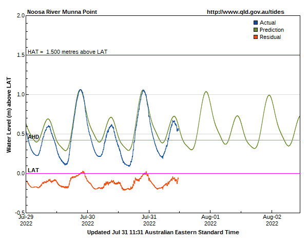 Tide levels for Noosa Munna Point