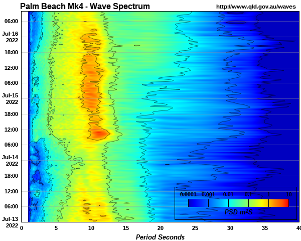 Wave power spectrum off North Stradbroke Island