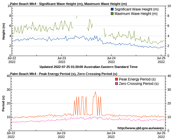 Palm beach (Gold Coast) wave height and period