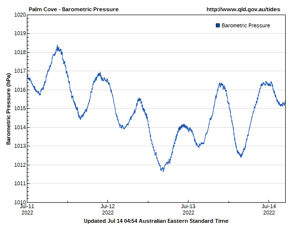 Barometric pressure for Palm Cove guage site