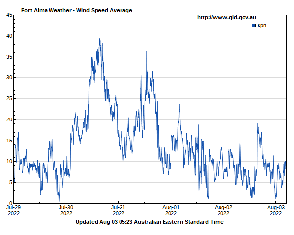 Wind speed for Port Alma guage site