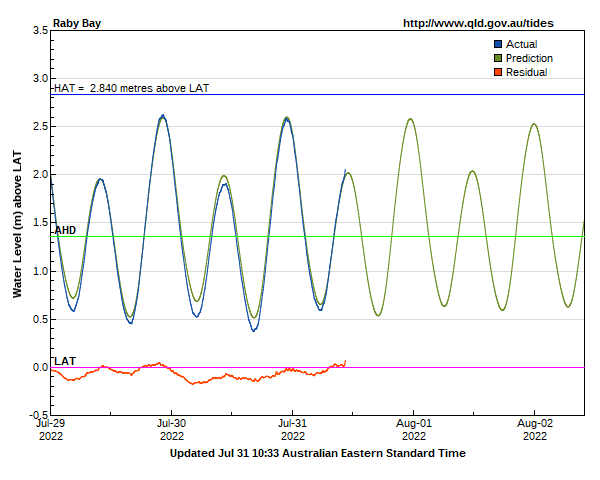 Tide levels for Raby Bay