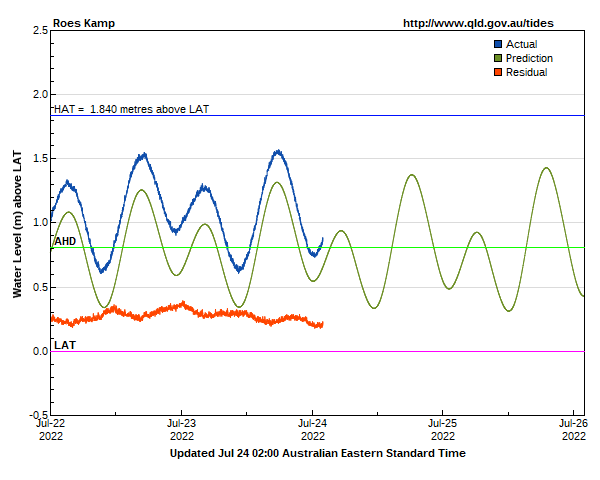 Tide levels for Gold Coast Roes Kamp