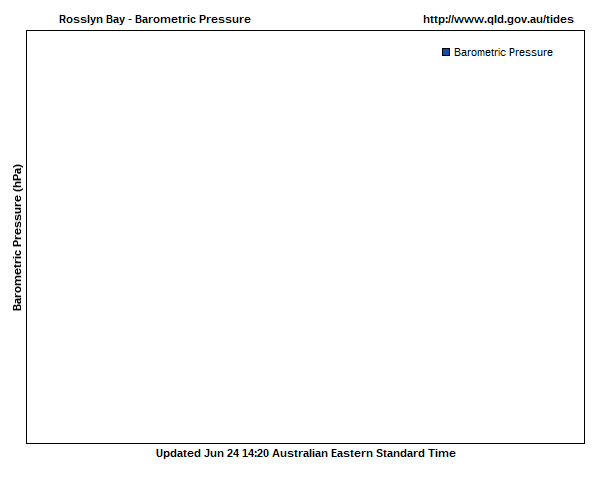 Barometric pressure for Rosslyn Bay guage site