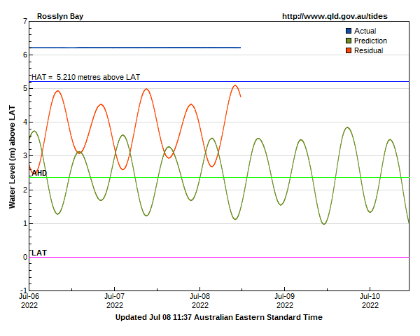 Tide levels at Rosslyn Bay