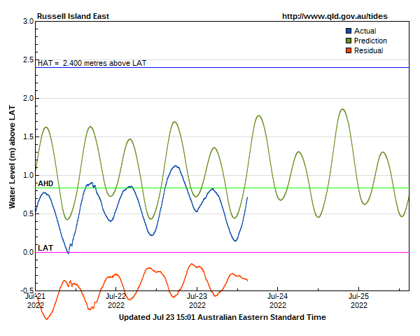 Tide levels for Gold Coast (Moreton bay south) Russell Island East