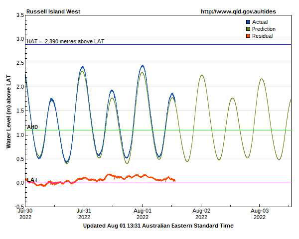 Tide levels for Gold Coast (Moreton bay south) Russell Island West