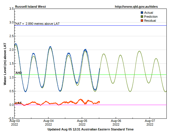 Tide levels for Russell Island West